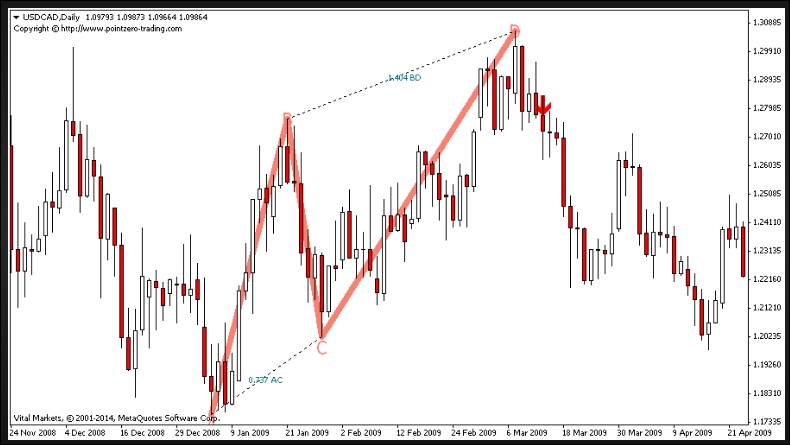 ABCD MT4 Indicator Free Download