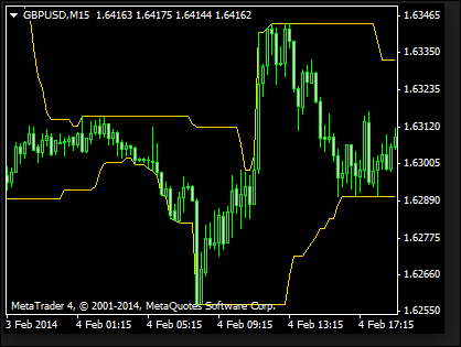 Metatrader Donchian Channel Android' Articles at Forex Z Trading