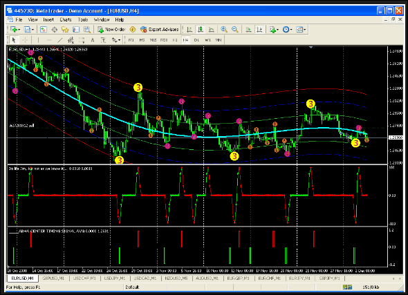 'BELKHAYATE Elliott Waves Indicator Download' Articles at Forex Z Trading